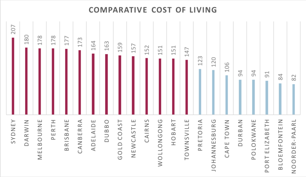 Comparative cost of living of Australian vs South African cities