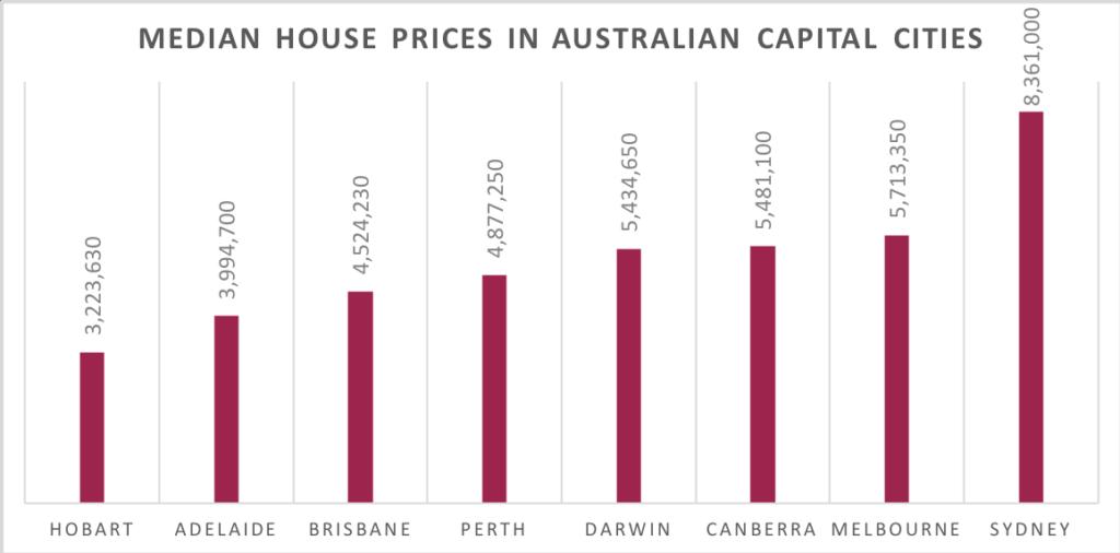 Median house prices in Australia
