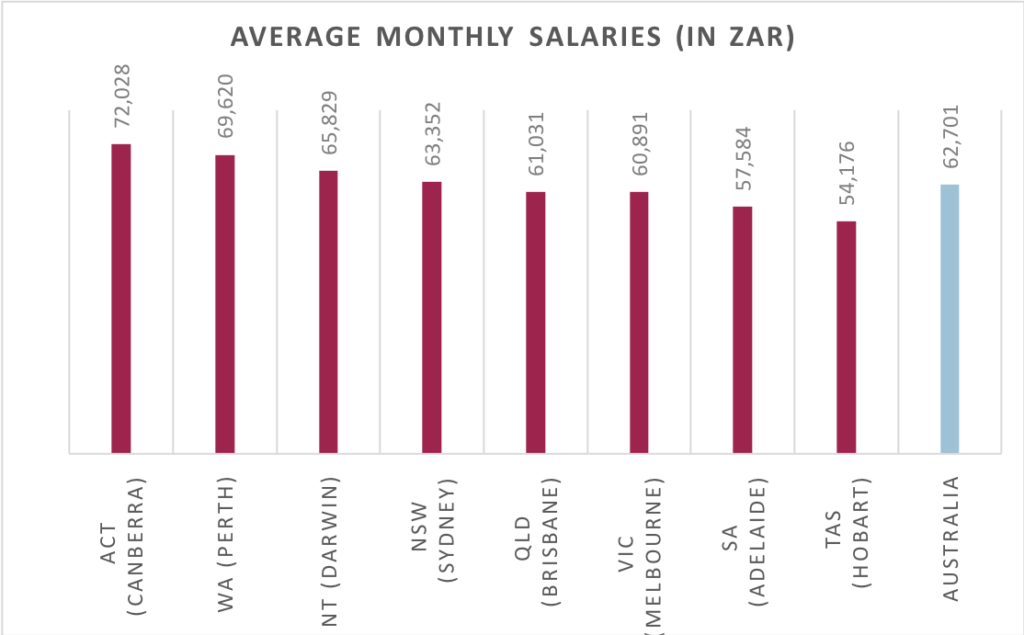 Average Weekly Salaries in Australia by state November 2017