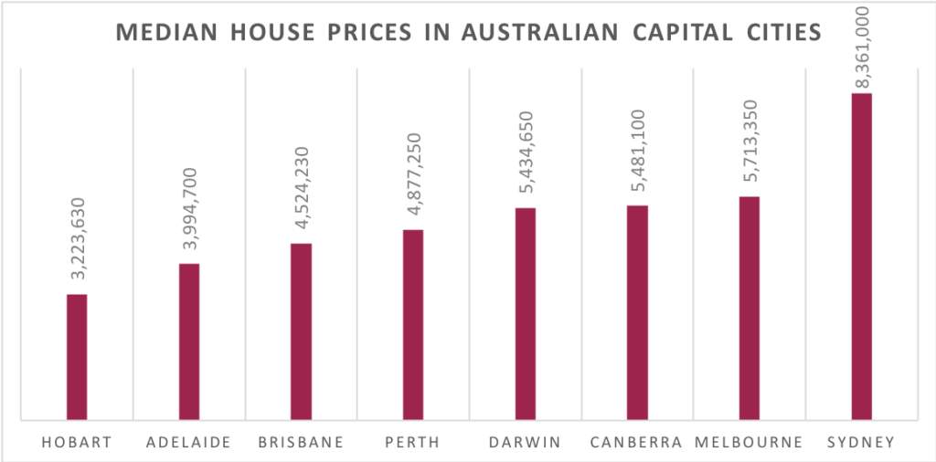 Median house prices in Australia